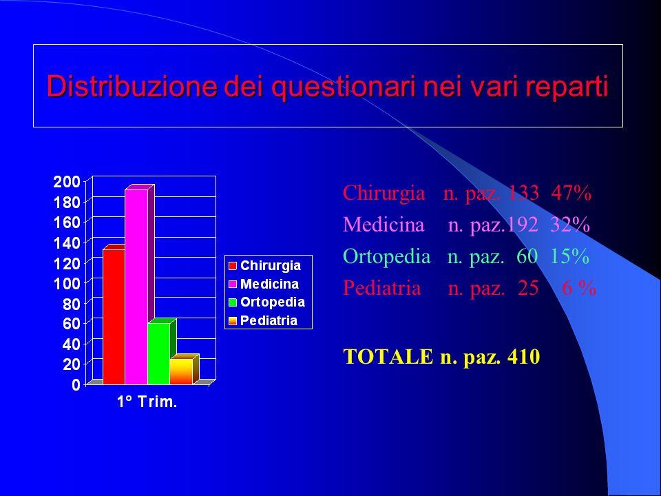 Distribuzione dei questionari nei vari reparti Chirurgia n.