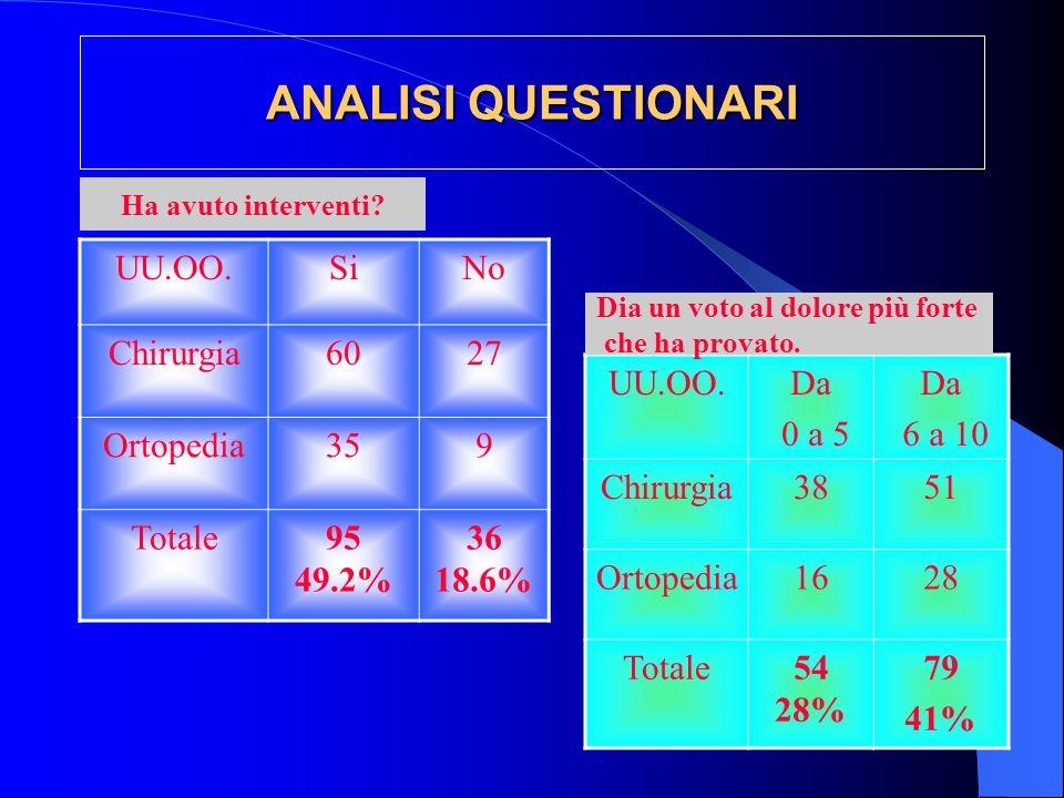 ANALISI QUESTIONARI UU.OO.SiNo Chirurgia6027 Ortopedia359 Totale95 49.2% 36 18.6% Ha avuto interventi.