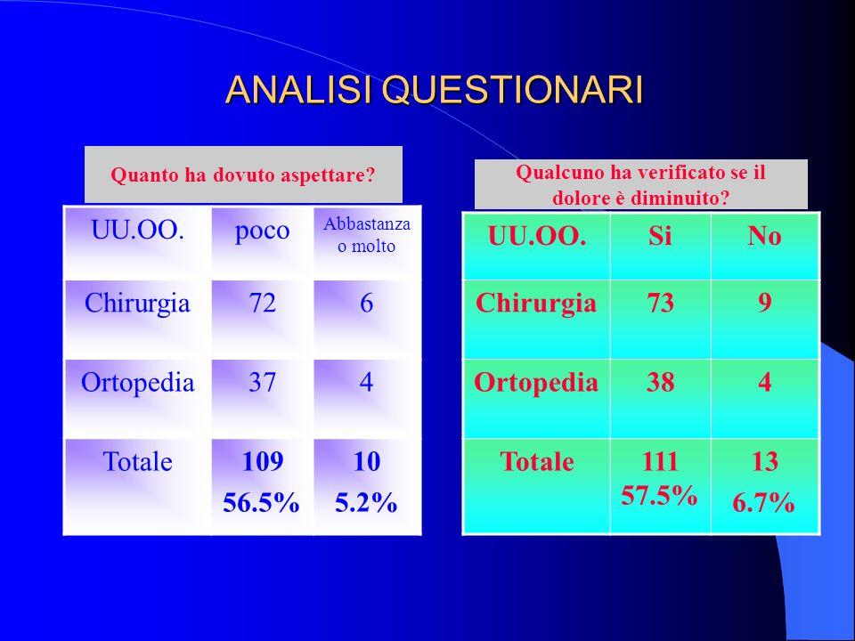 ANALISI QUESTIONARI UU.OO.poco Abbastanza o molto Chirurgia726 Ortopedia374 Totale109 56.5% 10 5.2% Quanto ha dovuto aspettare.