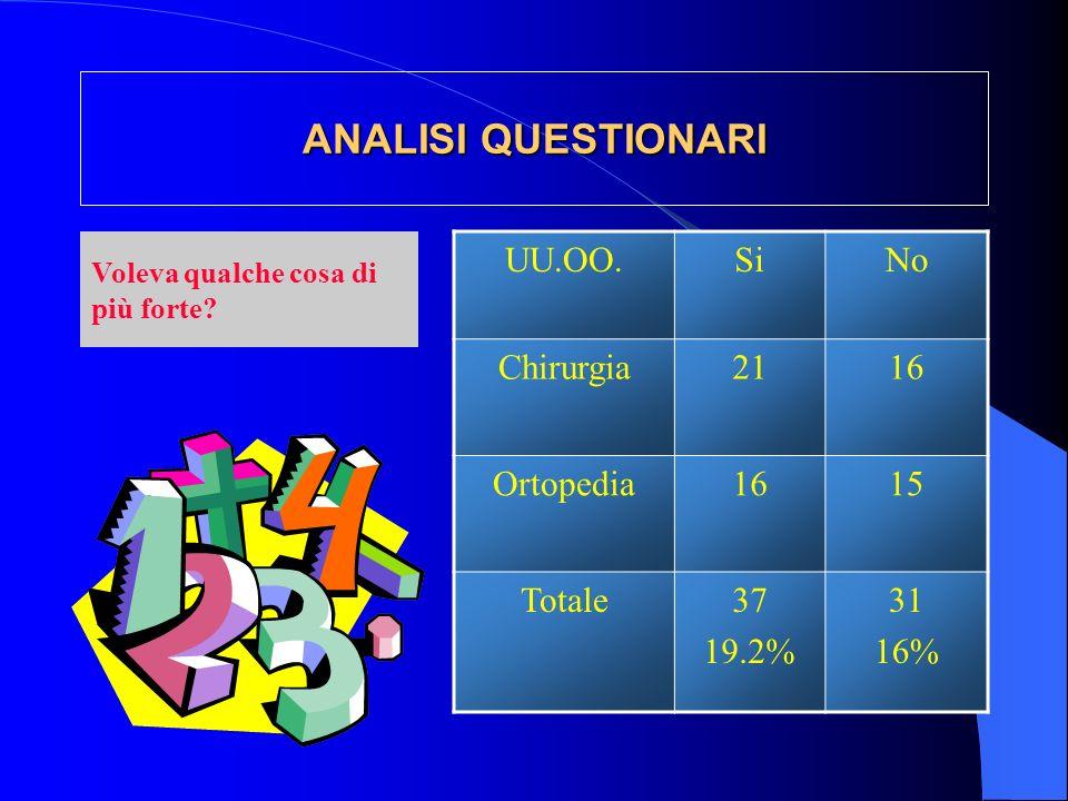 ANALISI QUESTIONARI UU.OO.SiNo Chirurgia2116 Ortopedia1615 Totale37 19.2% 31 16% Voleva qualche cosa di più forte?