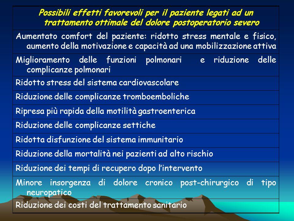 Possibili effetti favorevoli per il paziente legati ad un trattamento ottimale del dolore postoperatorio severo Aumentato comfort del paziente: ridott