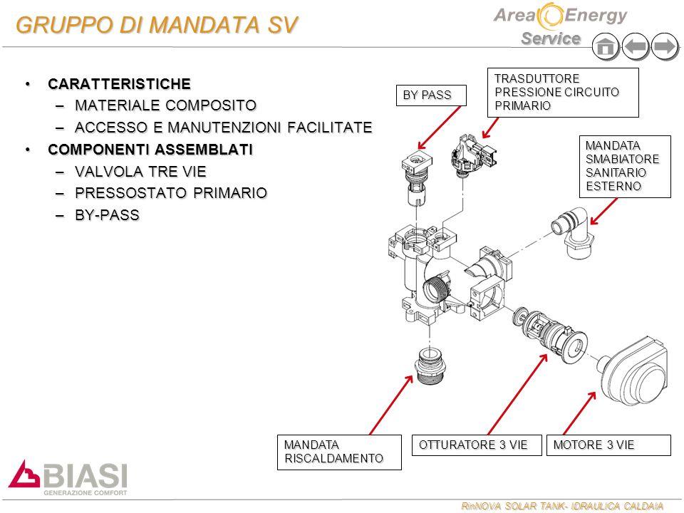 RinNOVA SOLAR TANK- IDRAULICA CALDAIA Service MANDATA SMABIATORE SANITARIO ESTERNO GRUPPO DI MANDATA SV CARATTERISTICHECARATTERISTICHE –MATERIALE COMP
