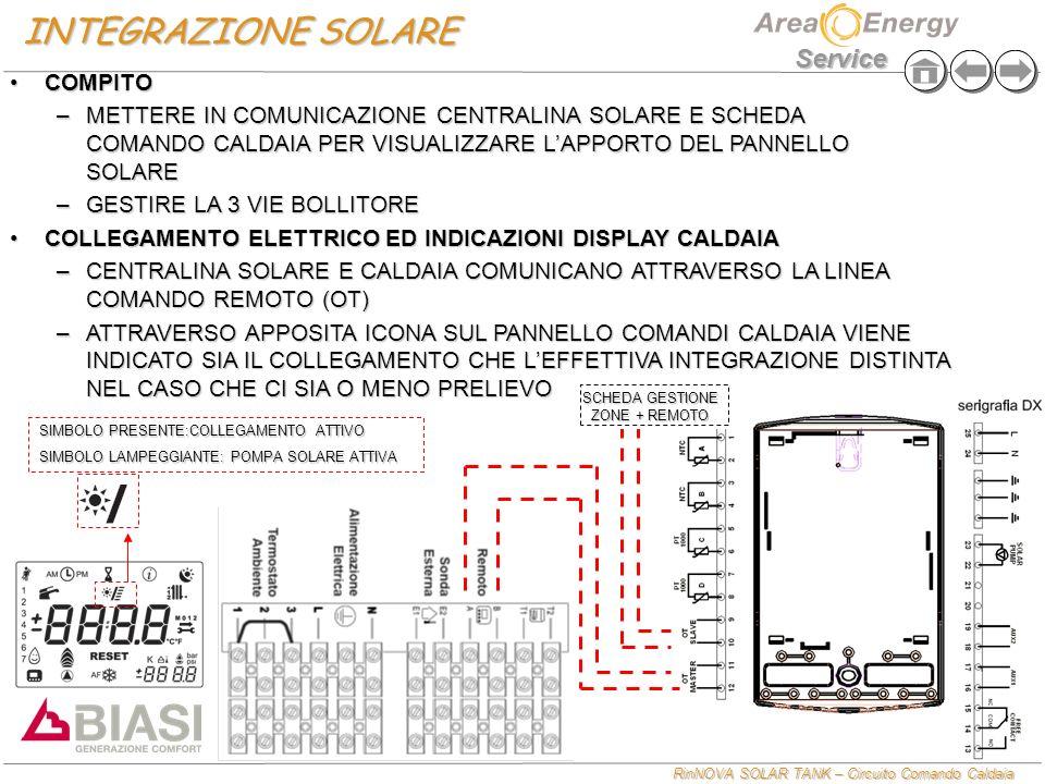 RinNOVA SOLAR TANK – Circuito Comando Caldaia Service INTEGRAZIONE SOLARE COLLEGAMENTO IDRAULICO ED INDICAZIONI DISPLAYCOLLEGAMENTO IDRAULICO ED INDICAZIONI DISPLAY –CALDAIA MISTA – COLLEGAMENTO SOLO CIRCUITO SANITARIO LA CENTRALINA SOLARE COMUNICA IL VALORE DI S1 (vedi schema) ALLA CALDAIA CHE VISUALIZZERA IL LIVELLO DI INTEGRAZIONE COME DA TABELLALA CENTRALINA SOLARE COMUNICA IL VALORE DI S1 (vedi schema) ALLA CALDAIA CHE VISUALIZZERA IL LIVELLO DI INTEGRAZIONE COME DA TABELLA LA VALVOLA MISCELATRICE DEFINISCE LA TEMPERATURA EFFETTIVA ALLE UTENZELA VALVOLA MISCELATRICE DEFINISCE LA TEMPERATURA EFFETTIVA ALLE UTENZE TEMPERATURA BOLLITORE S1 (letta dalla centralina) NO PRELIEVO CON PRELIEVO (lampeggiano solo le lineette) S1 > 70° 47°<S1<70° 36°<S1<47° 25°<S1<36° S1<=25