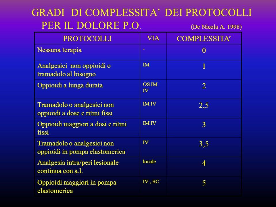 GRADI DI COMPLESSITA DEI PROTOCOLLI PER IL DOLORE P.O. (De Nicola A. 1998) PROTOCOLLI VIA COMPLESSITA Nessuna terapia - 0 Analgesici non oppioidi o tr