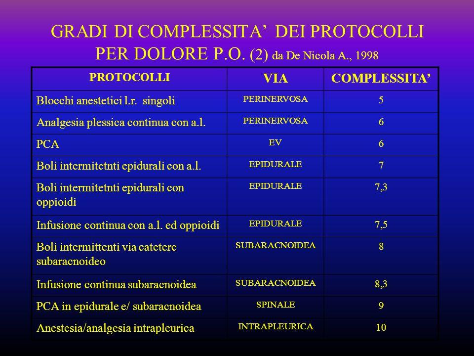 GRADI DI COMPLESSITA DEI PROTOCOLLI PER DOLORE P.O. (2) da De Nicola A., 1998 PROTOCOLLI VIACOMPLESSITA Blocchi anestetici l.r. singoli PERINERVOSA 5