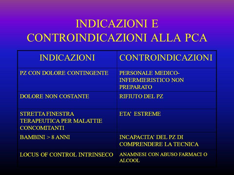 INDICAZIONI E CONTROINDICAZIONI ALLA PCA INDICAZIONICONTROINDICAZIONI PZ CON DOLORE CONTINGENTEPERSONALE MEDICO- INFERMIERISTICO NON PREPARATO DOLORE