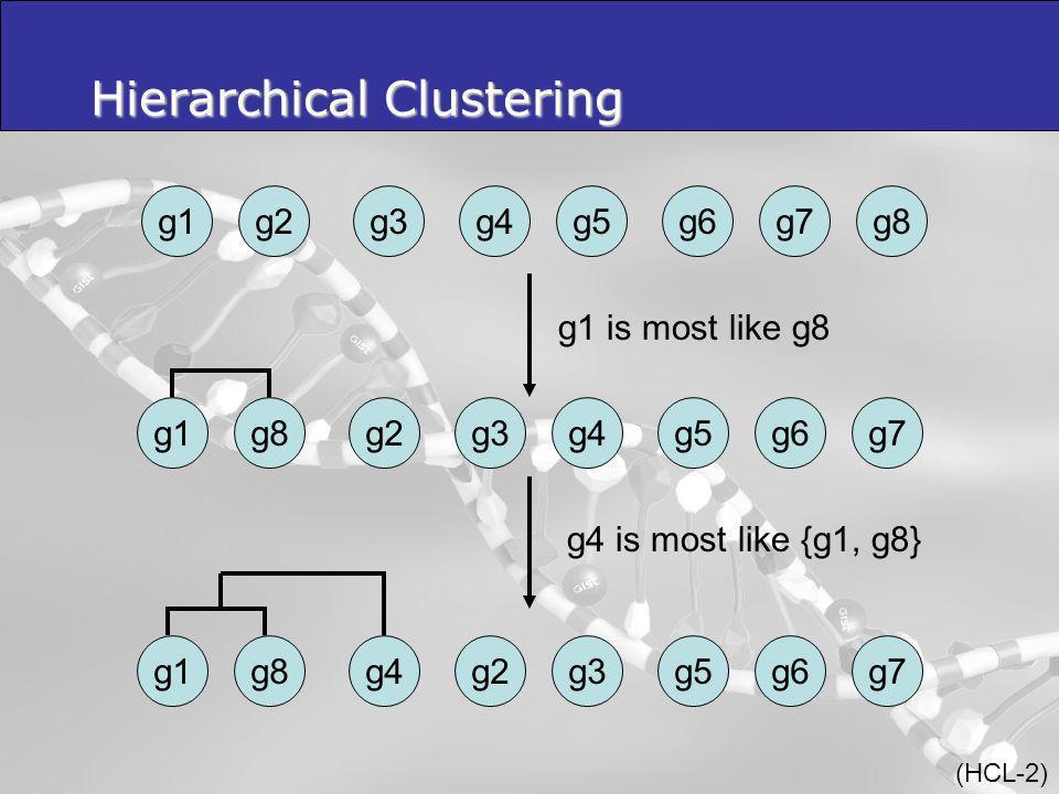 Hierarchical Clustering g8g1g2g3g4g5g6g7 g1g8g2g3g4g5g6g7g1g8g4g2g3g5g6 g1 is most like g8 g4 is most like {g1, g8} (HCL-2)