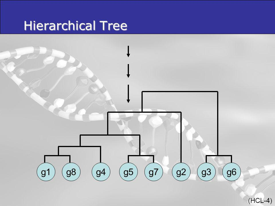 g6g1g8g4g5g7g2g3 Hierarchical Tree (HCL-4)