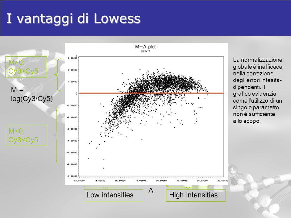 I vantaggi di Lowess La normalizzazione globale è inefficace nella correzione degli errori intesità- dipendenti. Il grafico evidenzia come lutilizzo d