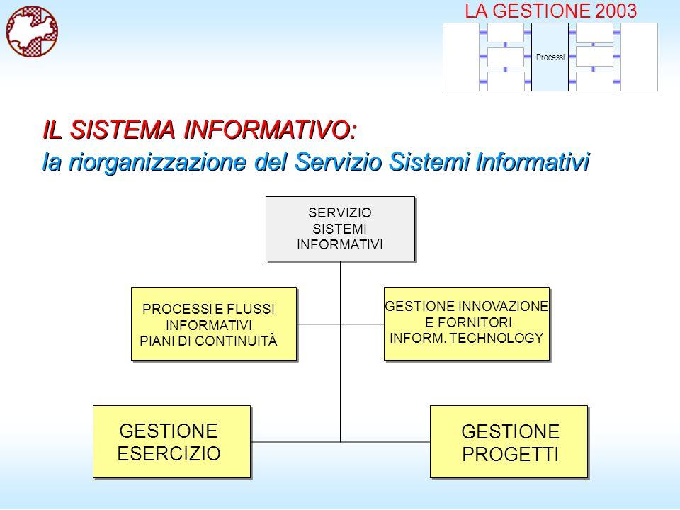 SERVIZIO SISTEMI INFORMATIVI LA GESTIONE 2003 Processi IL SISTEMA INFORMATIVO: la riorganizzazione del Servizio Sistemi Informativi IL SISTEMA INFORMATIVO: la riorganizzazione del Servizio Sistemi Informativi GESTIONE ESERCIZIO GESTIONE PROGETTI PROCESSI E FLUSSI INFORMATIVI PIANI DI CONTINUITÀ GESTIONE INNOVAZIONE E FORNITORI INFORM.