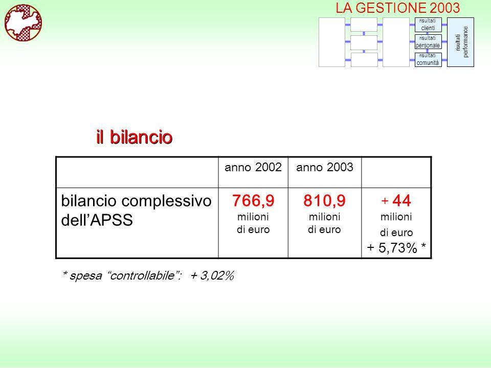 il bilancio anno 2002anno 2003 bilancio complessivo dellAPSS 766,9 milioni di euro 810,9 milioni di euro + 44 milioni di euro + 5,73% * risultati clienti risultati personale risultati comunità risultati performance LA GESTIONE 2003 * spesa controllabile: + 3,02%