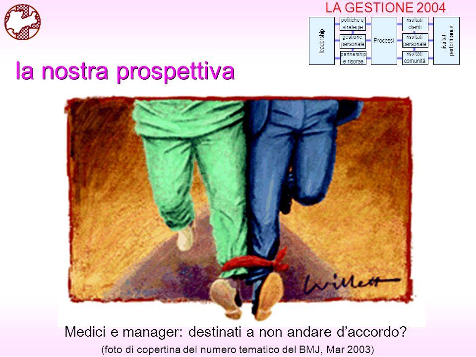 LA GESTIONE 2004 risultati clienti risultati personale risultati comunità risultati performance leadership gestione personale politiche e strategie partnership e risorse Processi Medici e manager: destinati a non andare daccordo.