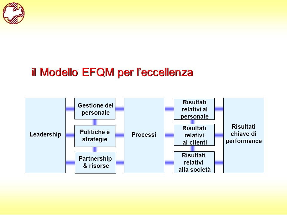 Leadership Processi Risultati relativi ai clienti Risultati chiave di performance Risultati relativi al personale Risultati relativi alla società Partnership & risorse Politiche e strategie Gestione del personale il Modello EFQM per leccellenza