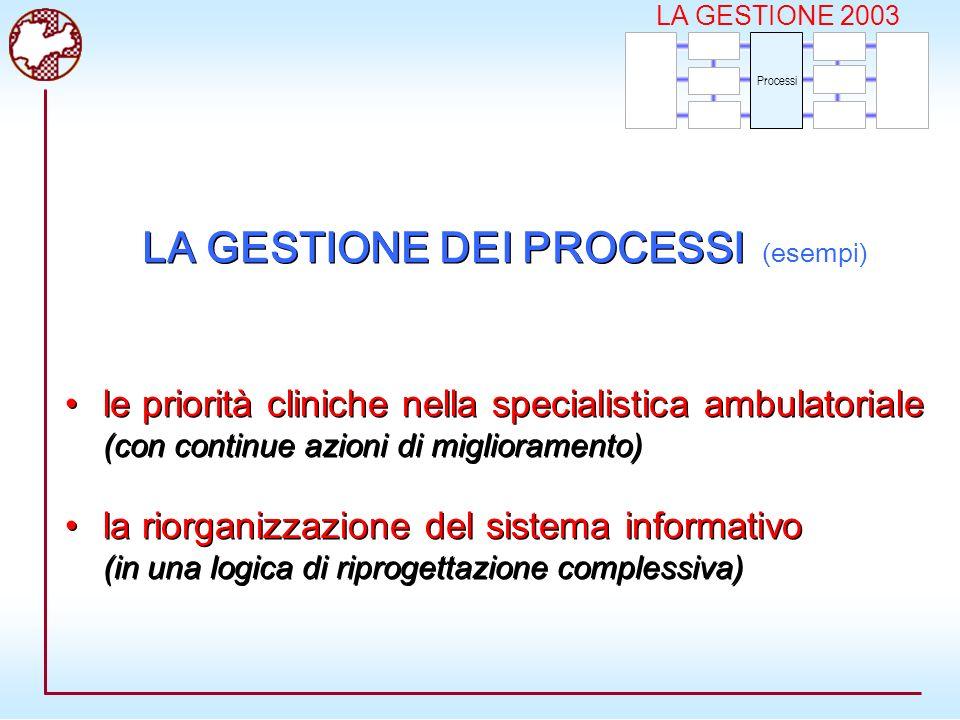 LA GESTIONE 2003 Processi le priorità cliniche nella specialistica ambulatoriale (con continue azioni di miglioramento) la riorganizzazione del sistema informativo (in una logica di riprogettazione complessiva) le priorità cliniche nella specialistica ambulatoriale (con continue azioni di miglioramento) la riorganizzazione del sistema informativo (in una logica di riprogettazione complessiva) LA GESTIONE DEI PROCESSI (esempi)