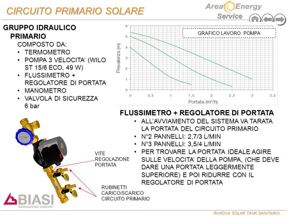 RinNOVA SOLAR TANK SANITARIO Service GRUPPO IDRAULICO PRIMARIO COMPOSTO DA: TERMOMETROTERMOMETRO POMPA 3 VELOCITA (WILO ST 15/6 ECO, 49 W)POMPA 3 VELO