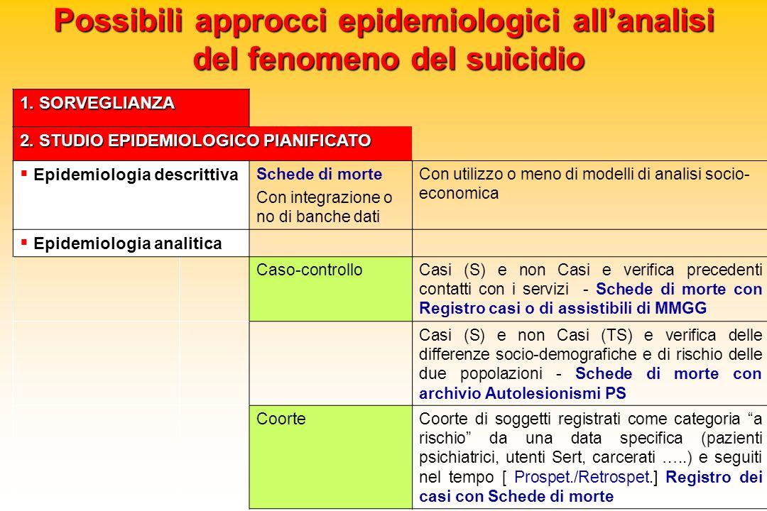Possibili approcci epidemiologici allanalisi del fenomeno del suicidio 1. SORVEGLIANZA 2. STUDIO EPIDEMIOLOGICO PIANIFICATO Epidemiologia descrittiva