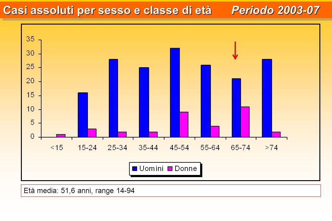 Casi assoluti per sesso e classe di età Periodo 2003-07 Età media: 51,6 anni, range 14-94