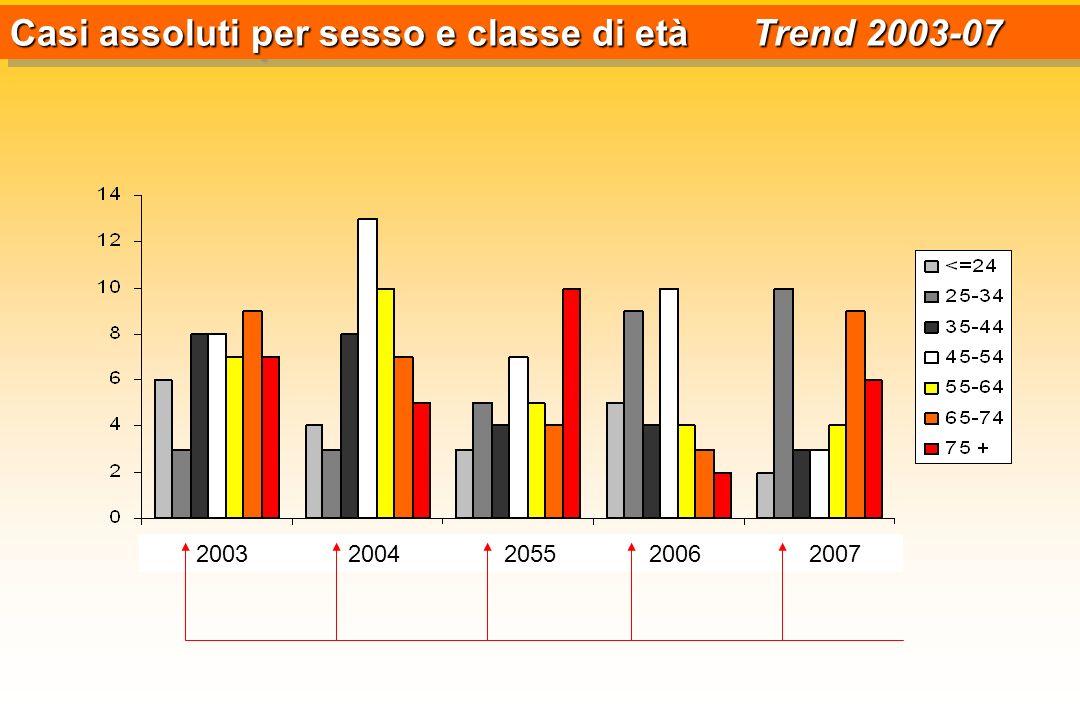 Casi assoluti per sesso e classe di età Trend 2003-07 2003 2004 2055 2006 2007