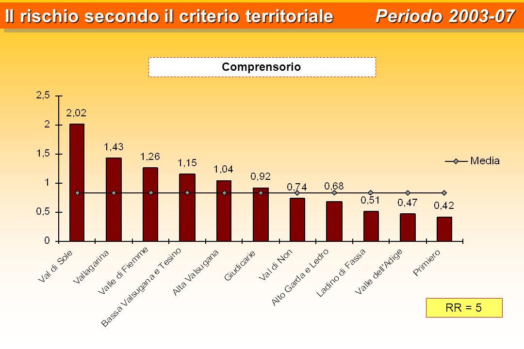 Il rischio secondo il criterio territoriale Periodo 2003-07 Comprensorio RR = 5