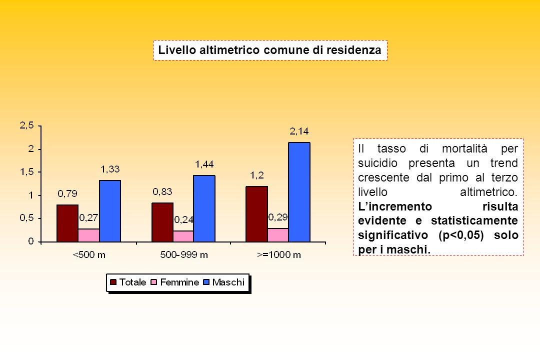 Il tasso di mortalità per suicidio presenta un trend crescente dal primo al terzo livello altimetrico. Lincremento risulta evidente e statisticamente