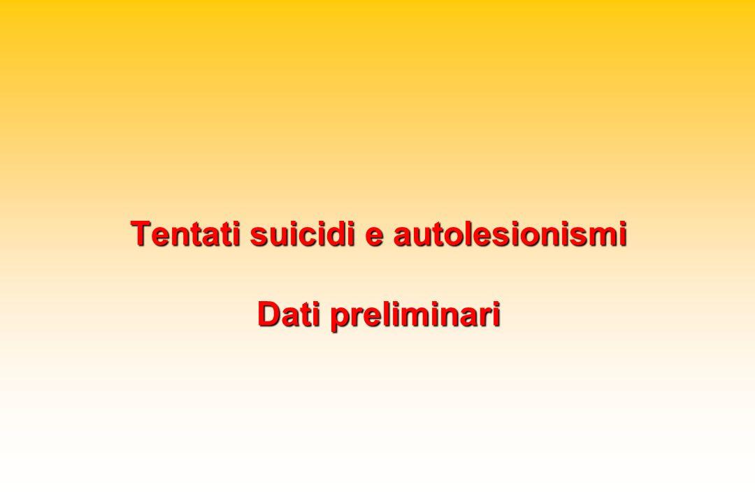 Tentati suicidi e autolesionismi Dati preliminari