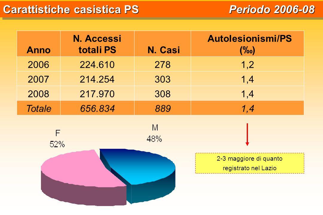 Anno N. Accessi totali PS N. Casi Autolesionismi/PS () 2006224.6102781,2 2007214.2543031,4 2008217.9703081,4 Totale656.8348891,4 Carattistiche casisti