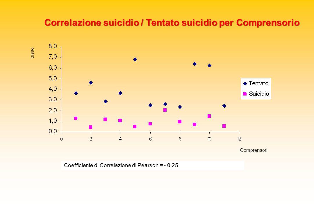 Coefficiente di Correlazione di Pearson = - 0,25 Comprensori tasso Correlazione suicidio / Tentato suicidio per Comprensorio