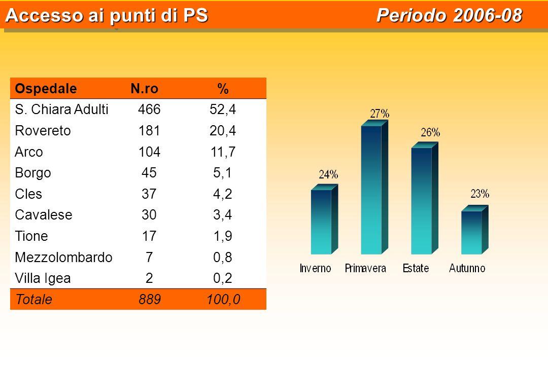 OspedaleN.ro% S. Chiara Adulti46652,4 Rovereto18120,4 Arco10411,7 Borgo455,1 Cles374,2 Cavalese303,4 Tione171,9 Mezzolombardo70,8 Villa Igea20,2 Total