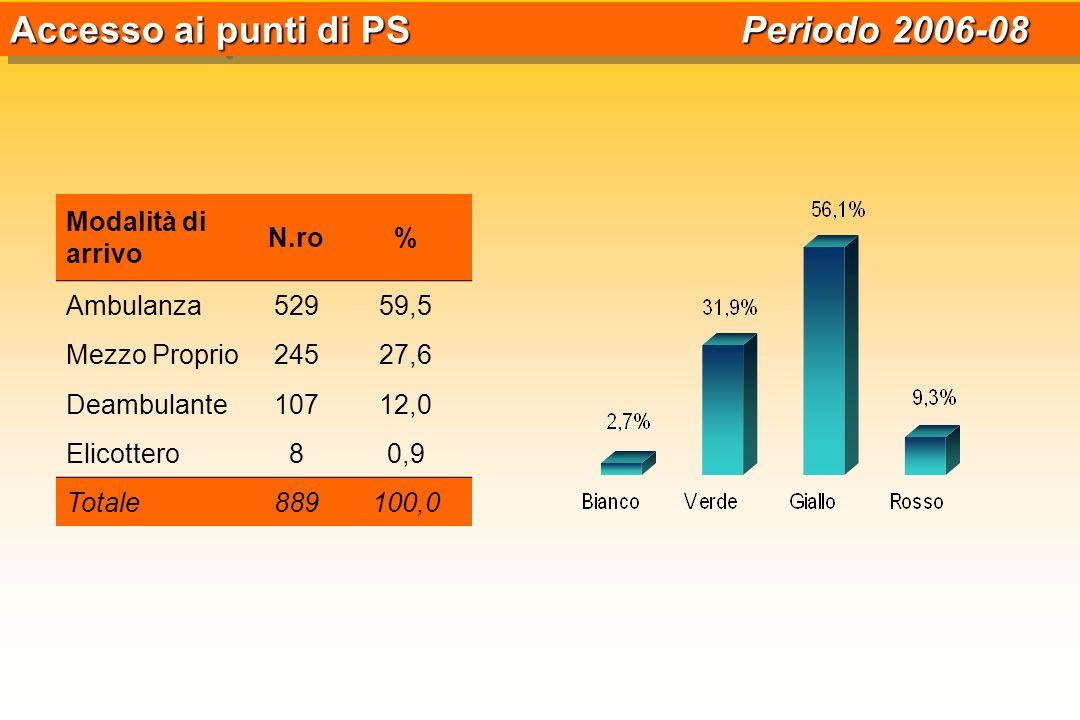 Modalità di arrivo N.ro% Ambulanza52959,5 Mezzo Proprio24527,6 Deambulante10712,0 Elicottero80,9 Totale889100,0 Accesso ai punti di PS Periodo 2006-08