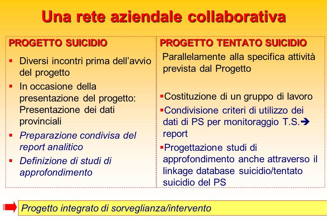 Una rete aziendale collaborativa PROGETTO SUICIDIO Diversi incontri prima dellavvio del progetto In occasione della presentazione del progetto: Presen