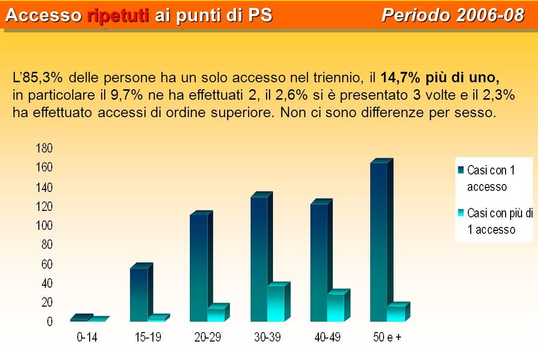 L85,3% delle persone ha un solo accesso nel triennio, il 14,7% più di uno, in particolare il 9,7% ne ha effettuati 2, il 2,6% si è presentato 3 volte