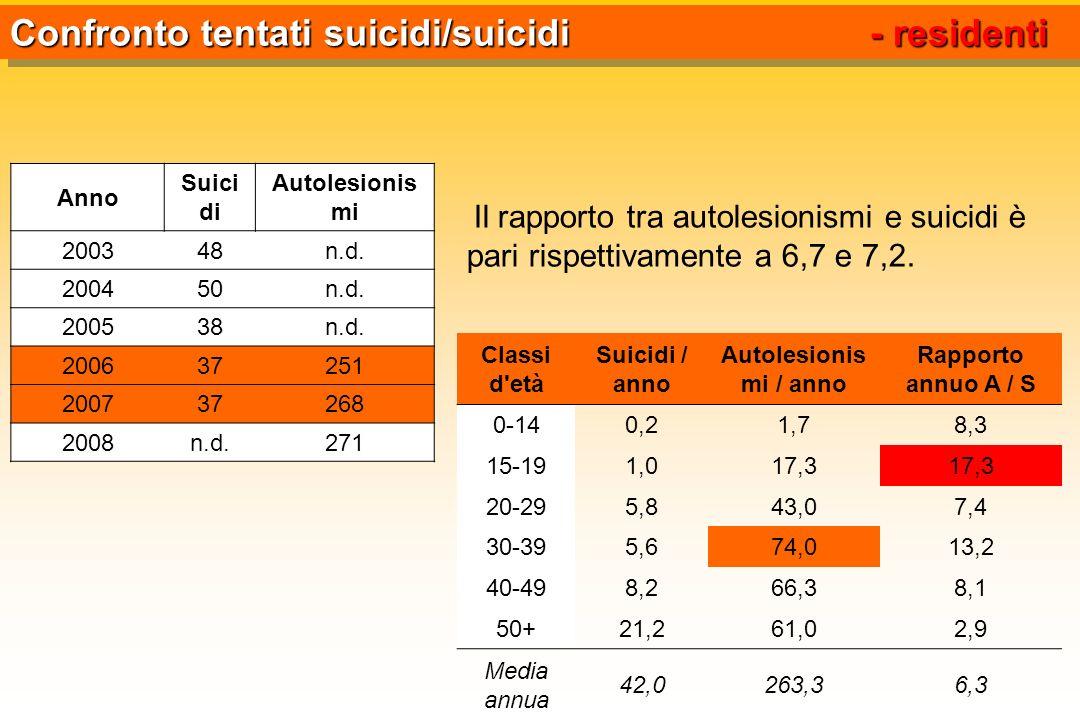 Anno Suici di Autolesionis mi 200348n.d. 200450n.d. 200538n.d. 200637251 200737268 2008n.d.271 Confronto tentati suicidi/suicidi - residenti Il rappor