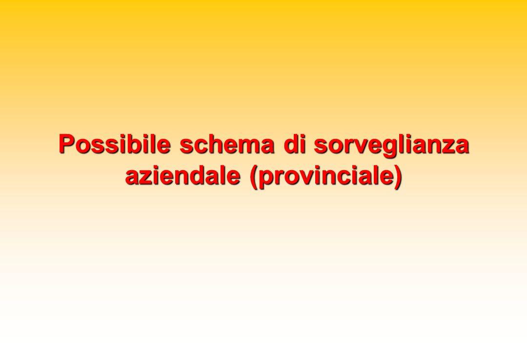 Possibile schema di sorveglianza aziendale (provinciale)