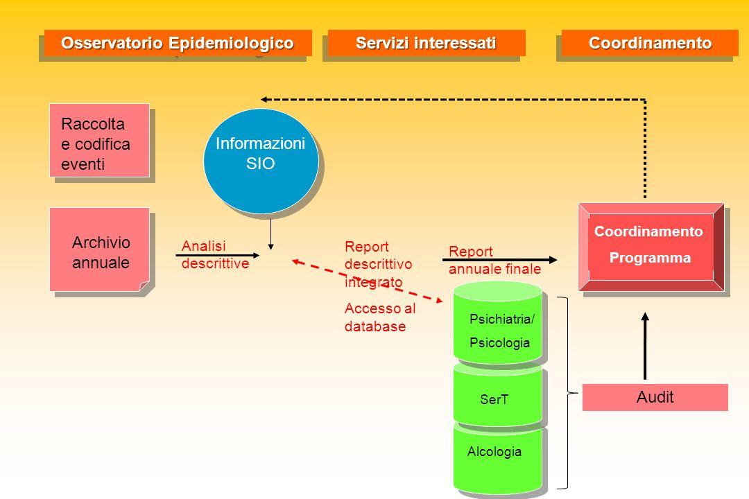Archivio annuale Raccolta e codifica eventi Analisi descrittive Informazioni SIO Report descrittivo integrato Accesso al database Psichiatria/ Psicolo