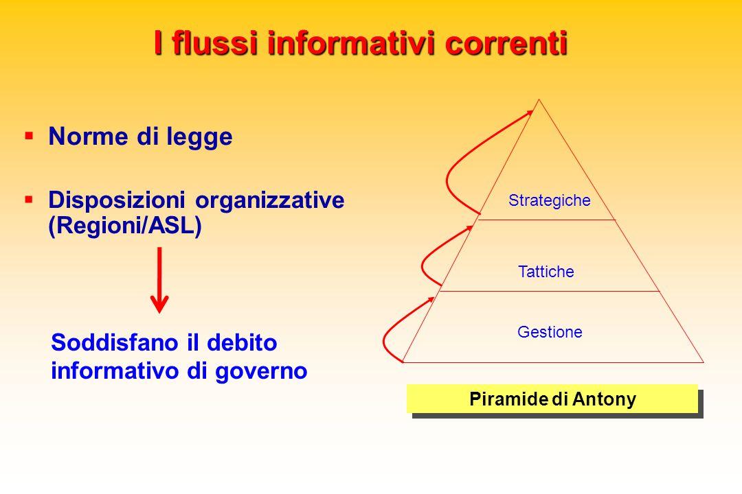 I flussi informativi correnti Norme di legge Disposizioni organizzative (Regioni/ASL) Piramide di Antony Gestione Tattiche Strategiche Soddisfano il d