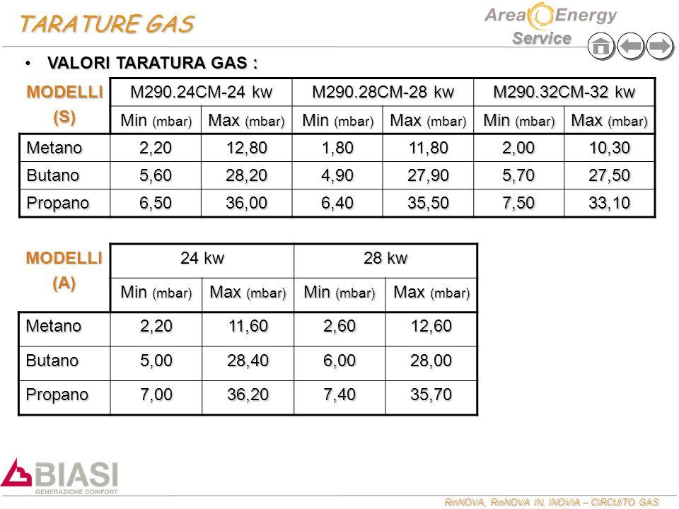 RinNOVA, RinNOVA IN, INOVIA – CIRCUITO GAS Service TARATURE GAS MODELLI(S) M290.24CM-24 kw M290.28CM-28 kw M290.32CM-32 kw Min (mbar) Max (mbar) Min (mbar) Max (mbar) Min (mbar) Max (mbar) Metano2,2012,801,8011,802,0010,30 Butano5,6028,204,9027,905,7027,50 Propano6,5036,006,4035,507,5033,10 VALORI TARATURA GAS :VALORI TARATURA GAS :MODELLI(A) 24 kw 28 kw Min (mbar) Max (mbar) Min (mbar) Max (mbar) Metano2,2011,602,6012,60 Butano5,0028,406,0028,00 Propano7,0036,207,4035,70