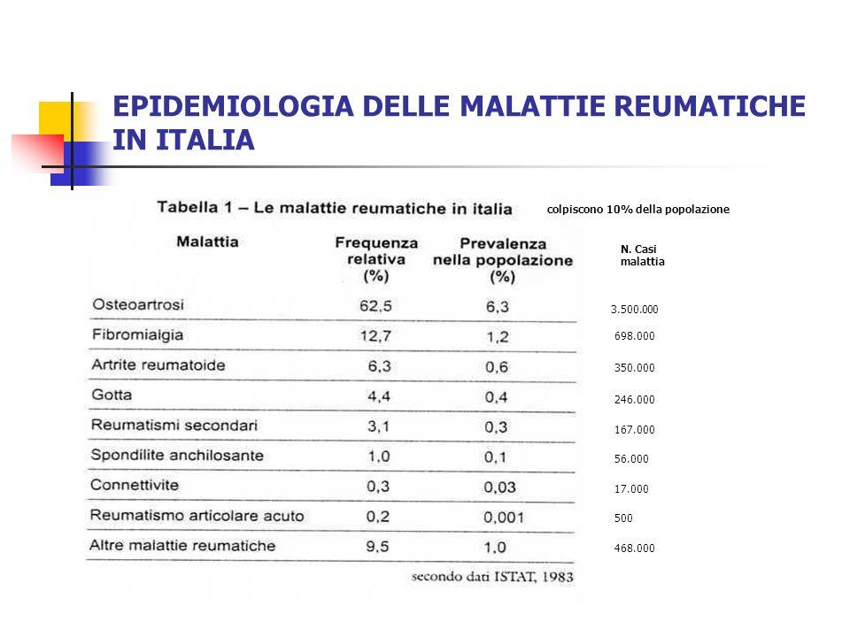 EPIDEMIOLOGIA DELLE MALATTIE REUMATICHE IN ITALIA 3.500.000 698.000 350.000 246.000 167.000 56.000 17.000 500 468.000 N. Casi malattia colpiscono 10%