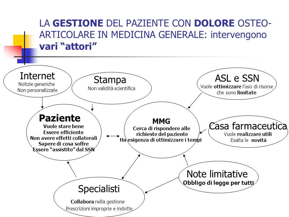 LA GESTIONE DEL PAZIENTE CON DOLORE OSTEO- ARTICOLARE IN MEDICINA GENERALE: intervengono vari attori Paziente Vuole stare bene Essere efficiente Non a