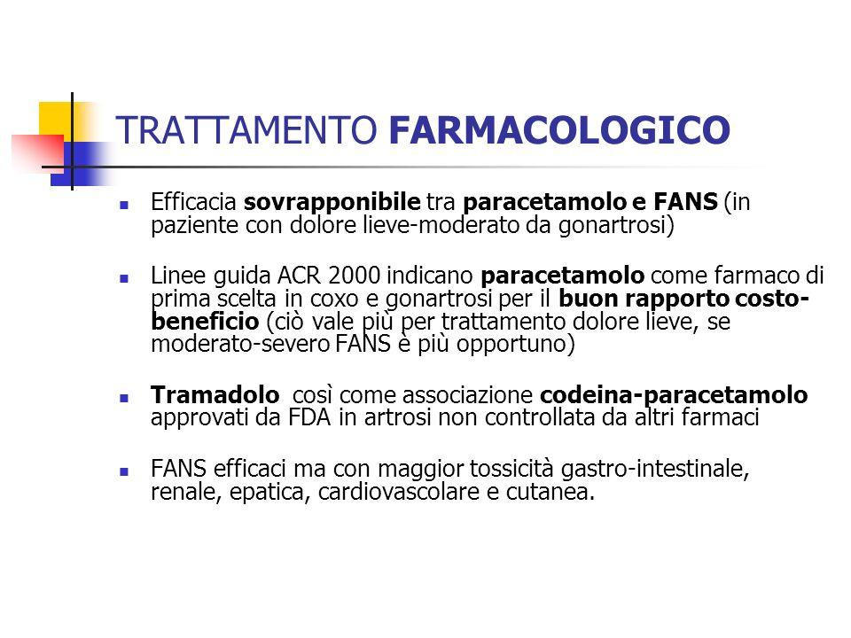 TRATTAMENTO FARMACOLOGICO Efficacia sovrapponibile tra paracetamolo e FANS (in paziente con dolore lieve-moderato da gonartrosi) Linee guida ACR 2000