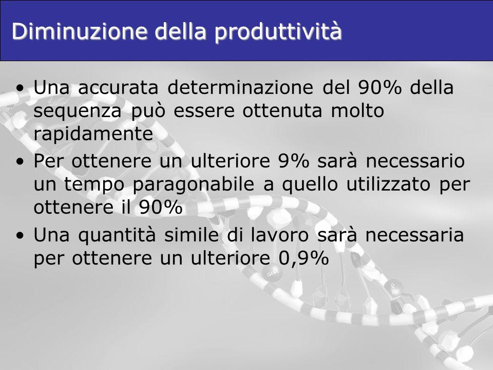 Diminuzione della produttività Una accurata determinazione del 90% della sequenza può essere ottenuta molto rapidamente Per ottenere un ulteriore 9% sarà necessario un tempo paragonabile a quello utilizzato per ottenere il 90% Una quantità simile di lavoro sarà necessaria per ottenere un ulteriore 0,9%