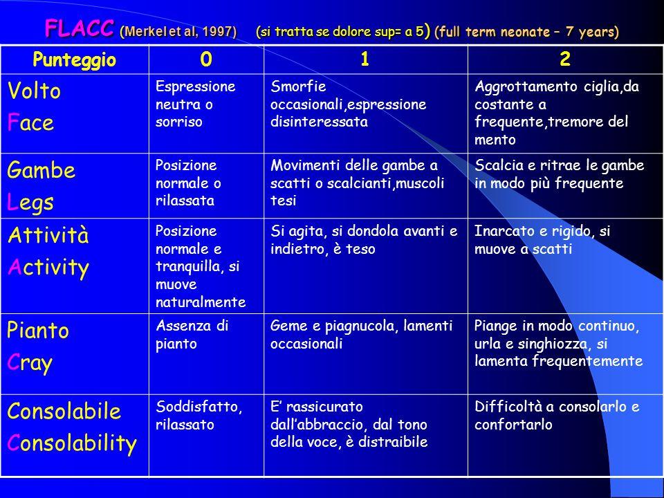 FLACC ( Merkel et al, 1997) (si tratta se dolore sup= a 5 ) (full term neonate – 7 years) Punteggio012 Volto Face Espressione neutra o sorriso Smorfie