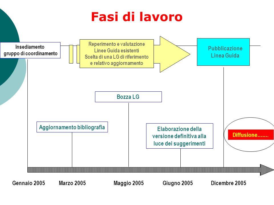 Dicembre 2005Gennaio 2005 Reperimento e valutazione Linee Guida esistenti Scelta di una LG di riferimento e relativo aggiornamento Pubblicazione Linea