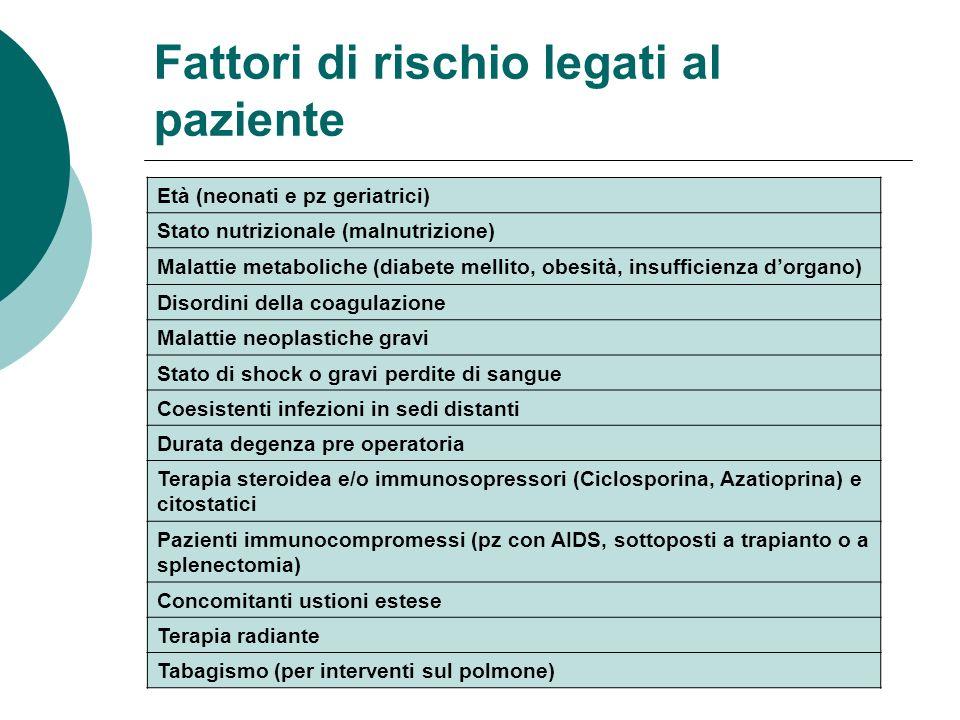 Fattori di rischio legati al paziente Età (neonati e pz geriatrici) Stato nutrizionale (malnutrizione) Malattie metaboliche (diabete mellito, obesità,