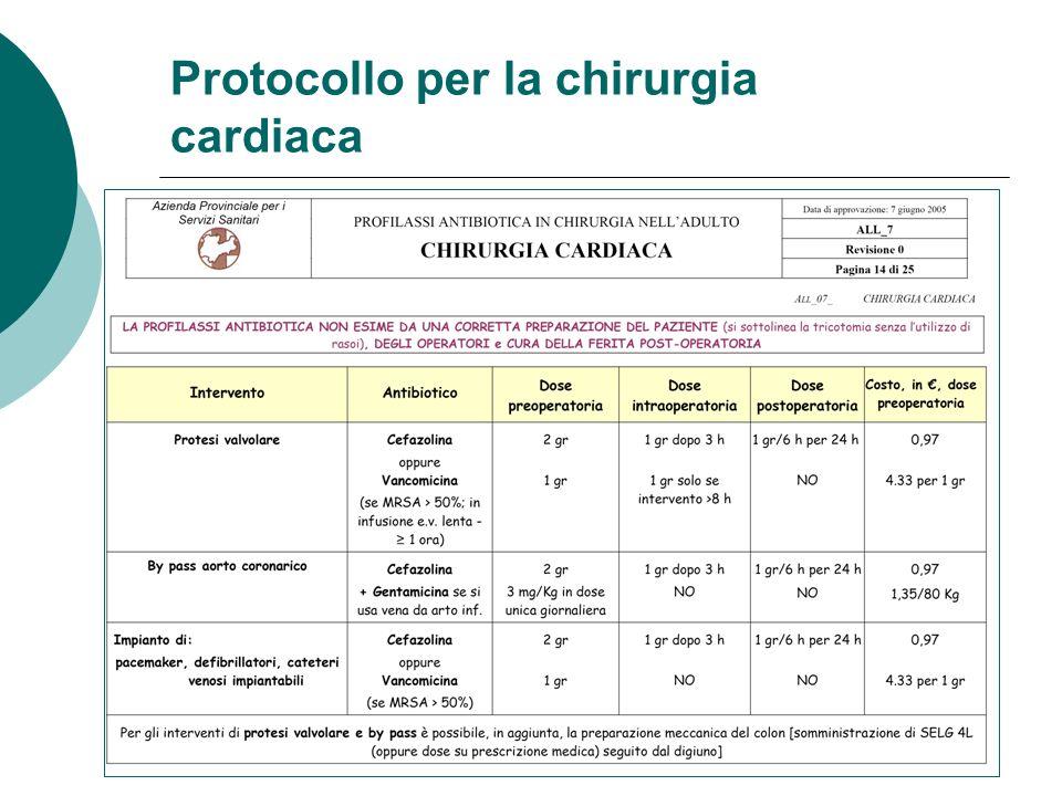 Protocollo per la chirurgia cardiaca
