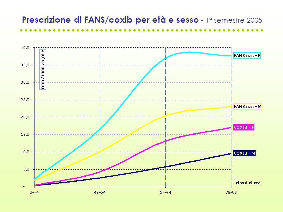 Prescrizione di FANS/coxib per età e sesso - 1° semestre 2005