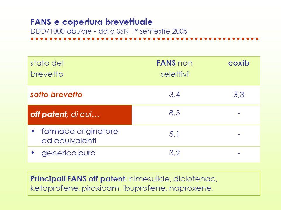 FANS e copertura brevettuale DDD/1000 ab./die - dato SSN 1° semestre 2005 stato del brevetto FANS non selettivi coxib sotto brevetto 3,43,3 off patent