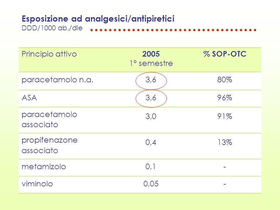 Esposizione ad analgesici/antipiretici DDD/1000 ab./die Principio attivo 2005 1° semestre % SOP-OTC paracetamolo n.a.3,680% ASA3,696% paracetamolo ass