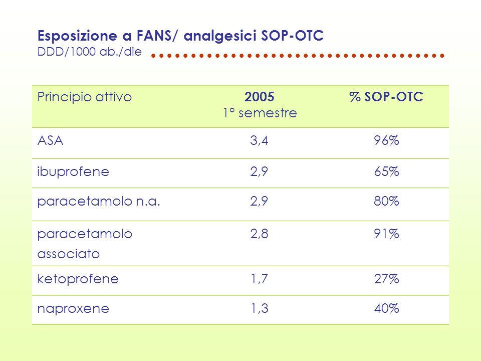Esposizione a FANS/ analgesici SOP-OTC DDD/1000 ab./die Principio attivo 2005 1° semestre % SOP-OTC ASA3,496% ibuprofene2,965% paracetamolo n.a.2,980%