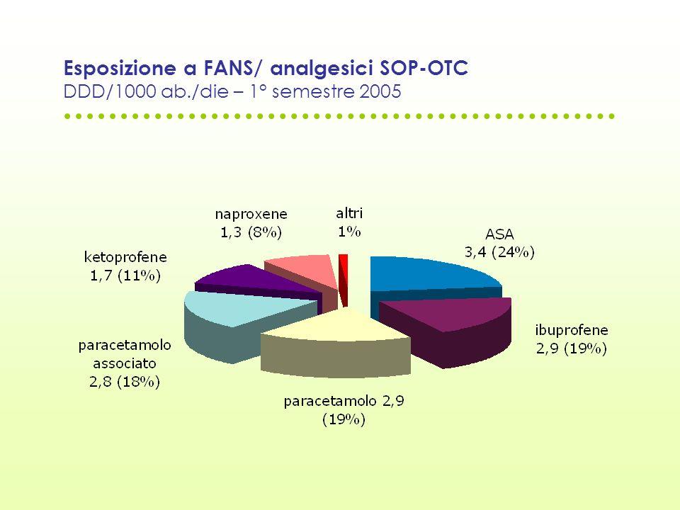 Esposizione a FANS/ analgesici SOP-OTC DDD/1000 ab./die – 1° semestre 2005