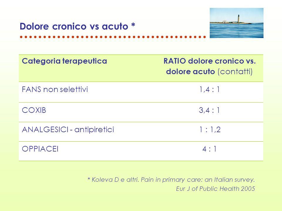 Dolore cronico vs acuto * Categoria terapeutica RATIO dolore cronico vs. dolore acuto (contatti) FANS non selettivi1,4 : 1 COXIB3,4 : 1 ANALGESICI - a